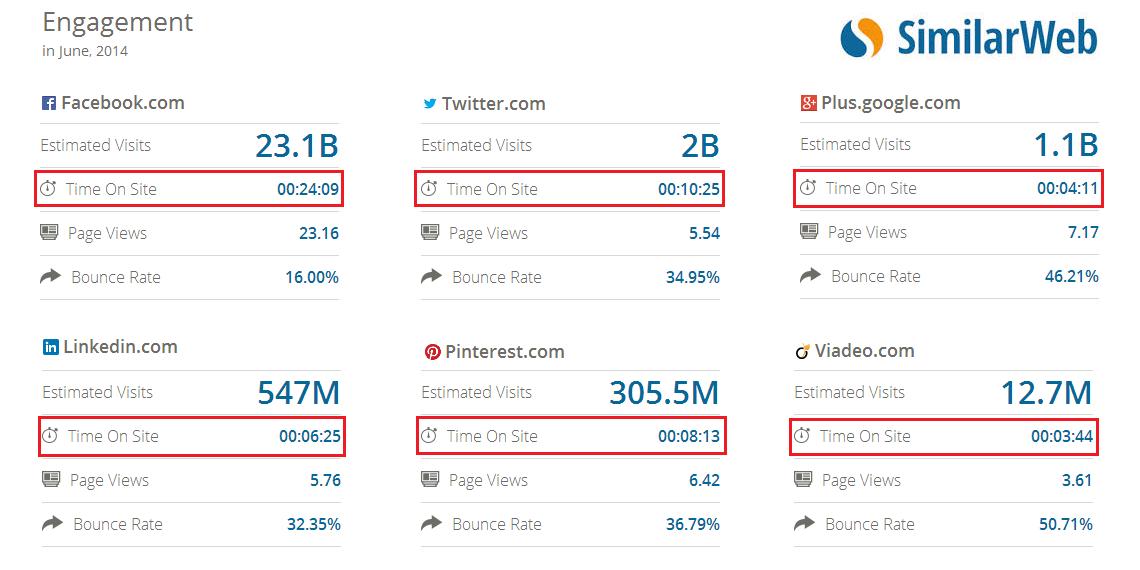 Twitter / AlexiTauzin: Selon l'outil @SimilarWeb, ...