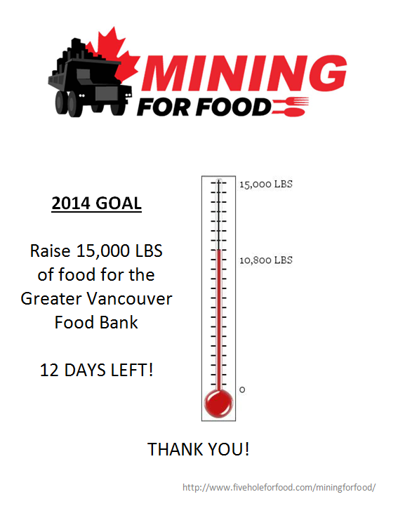 So proud, #MiningForFood has already raised 10,800 of the 15,000 lbs goal.  http://t.co/PQ0NG7wxpg  @fiveholeforfood http://t.co/ukH68K7W4G