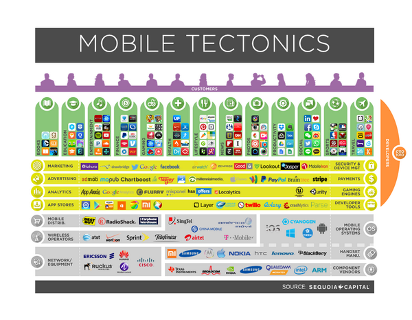 Understand mobile tectonics 1 Where u fit 2 How to position yourself 3 How plates are shifting  -Tim Lee #MobileBeat http://t.co/gak1F8JUUh
