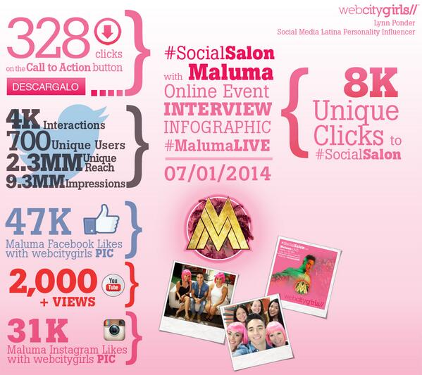 How the @WebCityGirls #MalumaLive Debu event generated major social engagement and sales: http://t.co/LBavjnYXmu // http://t.co/nwA9BguMqQ
