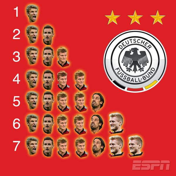 Here are the faces of Germany's dominant #WorldCup semifinal victory. http://t.co/DlxeHNx3b9