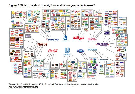 These 10 companies are responsible for almost all of the food on supermarket shelves. http://t.co/ISQ2KW67SO http://t.co/RHtoeEIAdN