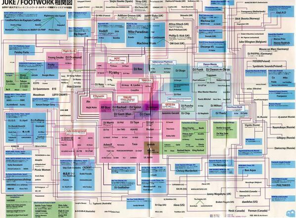 """juke/footwork family tree http://t.co/yrsO8inkYk"""""""