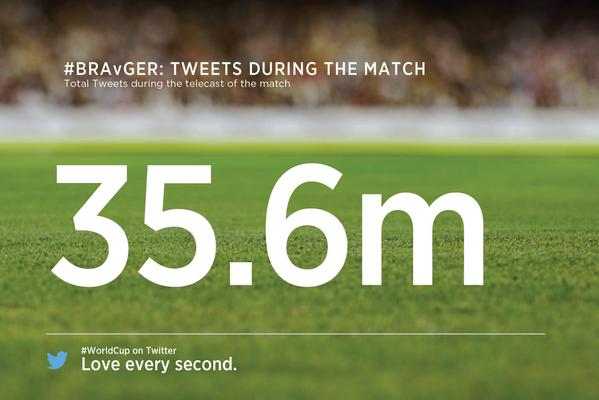 Mit 35.6 Million Tweets, ist das Spiel #BRA - #GER das meist diskutierte Sport-Ereignis aller Zeit auf Twitter #WM14 http://t.co/nmxfNZpNW3