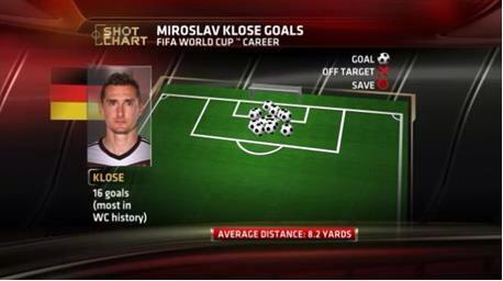 On a scale of 1-Terminal Illness , how much of a tragedy would it be if Muller becomes all-time WC top scorer? - Page 3 BsGd32XIEAAOl4x