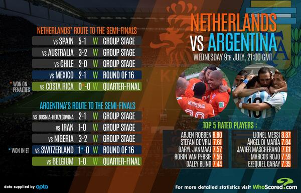 Semi-Final: Argentina Vs Netherlands - Page 6 BsH5C-xCAAEmf_w
