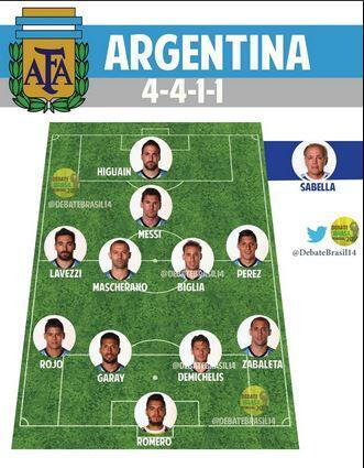 تشكيلة هولندا تشكيلة الأرجنتين في مونديال البرازيل 2021 ...