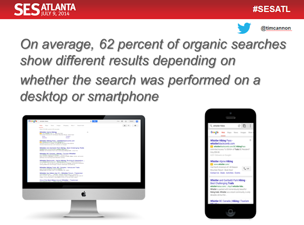 62% of organic searches show different results depending on whether it's mobile vs. desktop search. #SESATL http://t.co/2fBtGrLofR