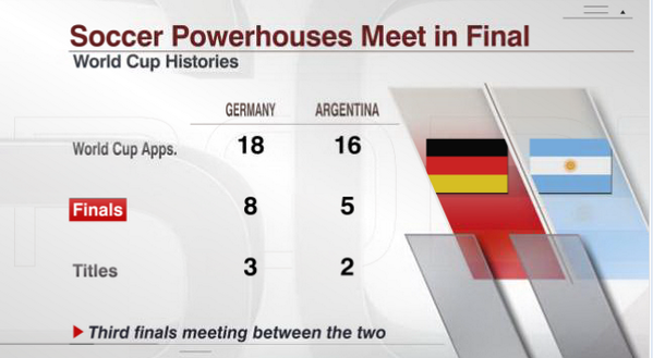 A look at the World Cup histories for Germany and Argentina http://t.co/tGGkVy8zyd