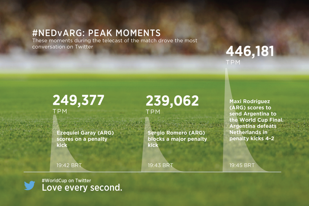 Twitter / TwitterData: Goal by @mr11ok saw 446k ...