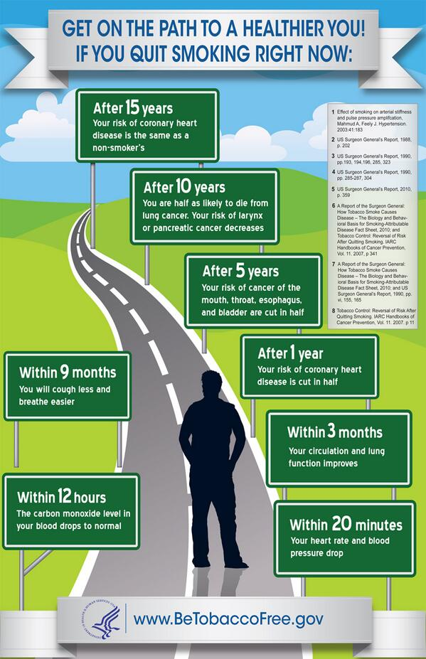 Share this INFOGRAPHIC: If you quit #smoking right now… http://t.co/Z7o63OW00k