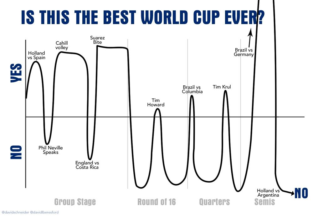 INFOGRAPHIC. Has this been the best World Cup ever? http://t.co/ffKpBKCxxE
