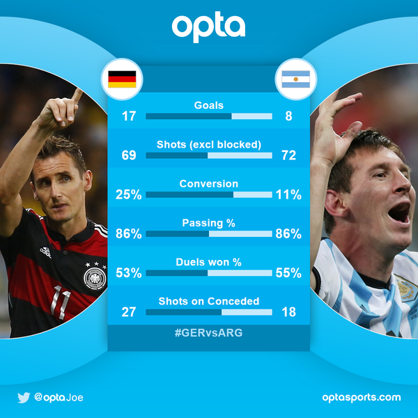 Germany v Argentina Betting tips: The World Cup final! Predicted line ups, essential facts & stats