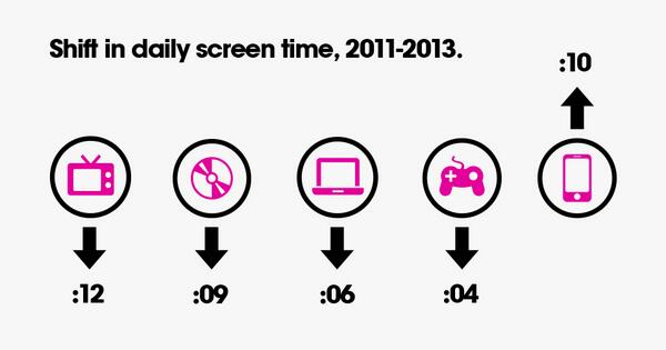 #Digital Kids: The Online Behavior of a New Generation of Digital Natives http://t.co/7VuX2KWXWK via @hugeinc http://t.co/nNCZ2KKK0N