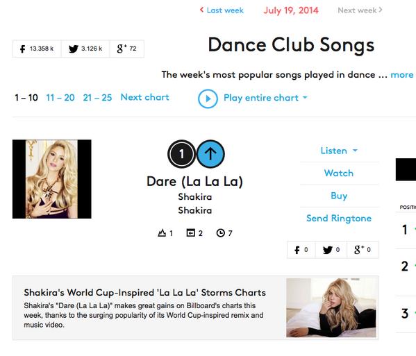 Number One! / ¡Número Uno! @Billboard ShakHQ http://t.co/b3D8lJnmnW