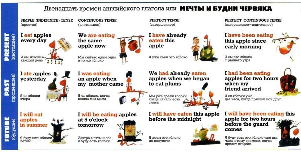 Таблица времен английского языка ‹ Грамматика ‹ engblog.ru