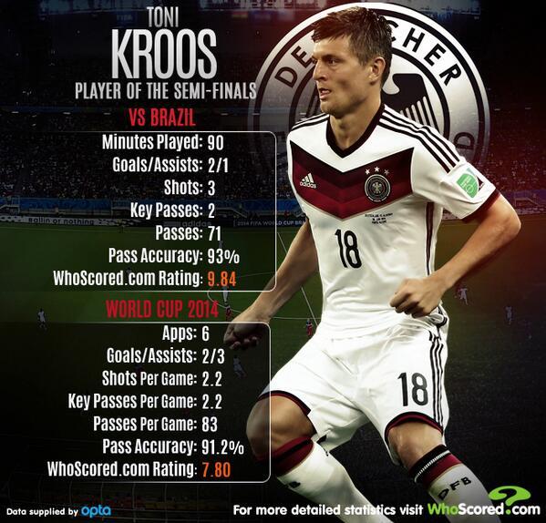Semi-Final: Brazil v Germany - Page 17 BsMcDj7CIAAf9PJ
