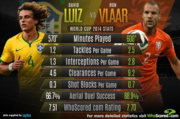 If a Luiz is £50m, how much is a Vlaar? http://t.co/ZpBrJHwND4
