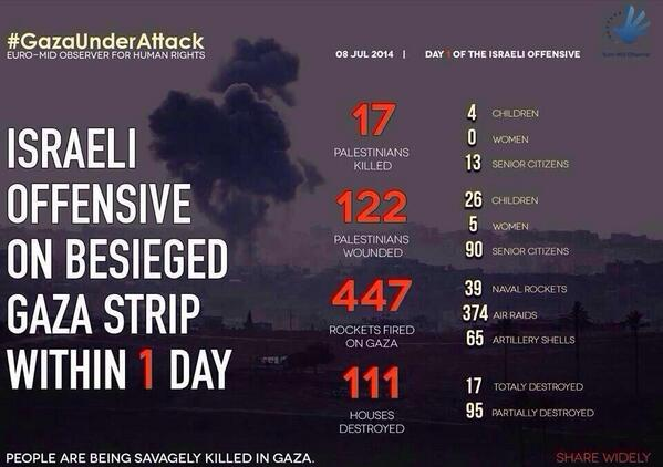 Day one of attack on #Gaza by Israel. イスラエルのガザ攻撃・空爆 初日に出た被害: http://t.co/dKZigaJdFs