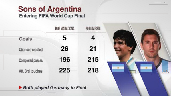 Espn Stats Info On Twitter The Only Thing Separating Diego Maradona S 1986 Worldcup Run From Lionel Messi S In 2014 A Final Win Over Germany Http T Co Zl1tjxi03d