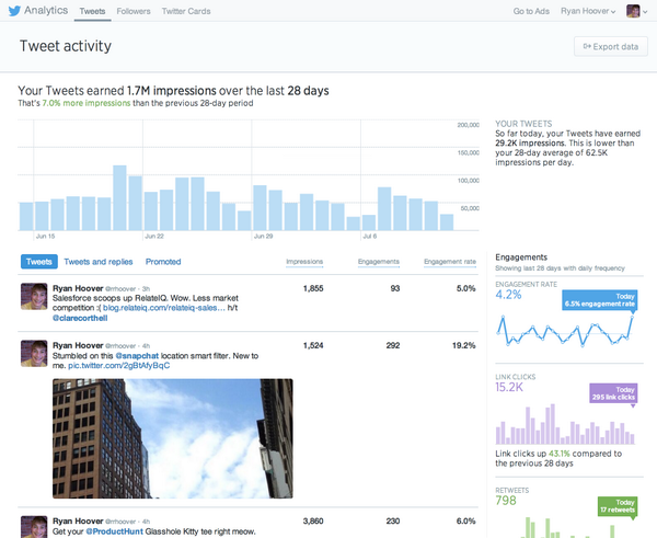 Tweet Activity Dashboard - Real-time impressions