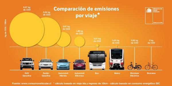 Nuestra forma de transportarnos deja una huella en el planeta. Mira acá cuanto emite tu modo de transporte. http://t.co/FVHml9Zq6o