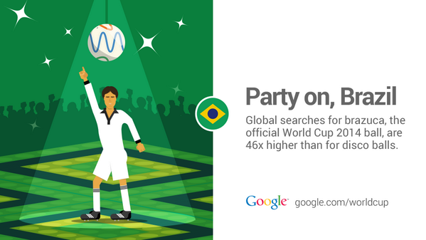 Having a ball in Brazil with @brazuca #WorldCup #GoogleTrends http://t.co/ql8azZXv3h