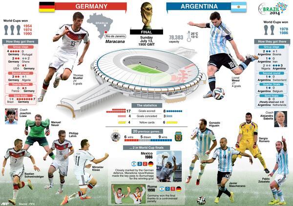 """Mundial 2014: """"Somos Argentina"""", hoy es el día"""