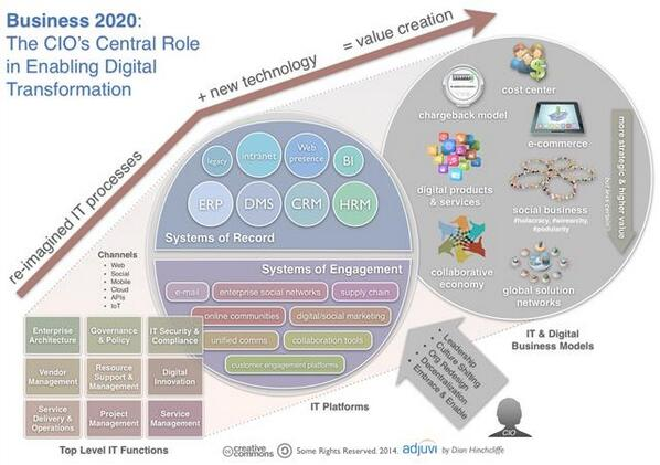 MT @wwdada: CIO's role in enabling #DigitalTransformation Great diographic from @dhinchcliffe http://t.co/Ert89x7I16 http://t.co/VGiTUT7op8