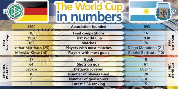 World Cup FINAL: Germany vs Argentina discussion - Page 9 Bsbm2wzCcAAT_aP