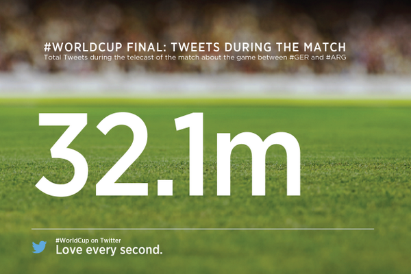 There were 32.1 million tweets sent during the #GER v #ARG #WorldCupFinal