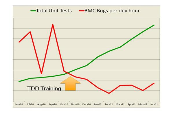 A client kindly measured the effect of my #TDD training. http://t.co/2aIGlG6M4u