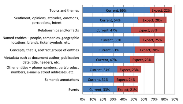 Free report -- Text Analytics 2014: User Perspectives on Solutions and Providers http://t.co/zqRDIvdOlO #BigData http://t.co/BWIkgsbR2z