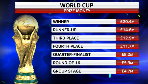World Cup 2014 General Discussion - Page 18 BshcuzQCUAAAgwB