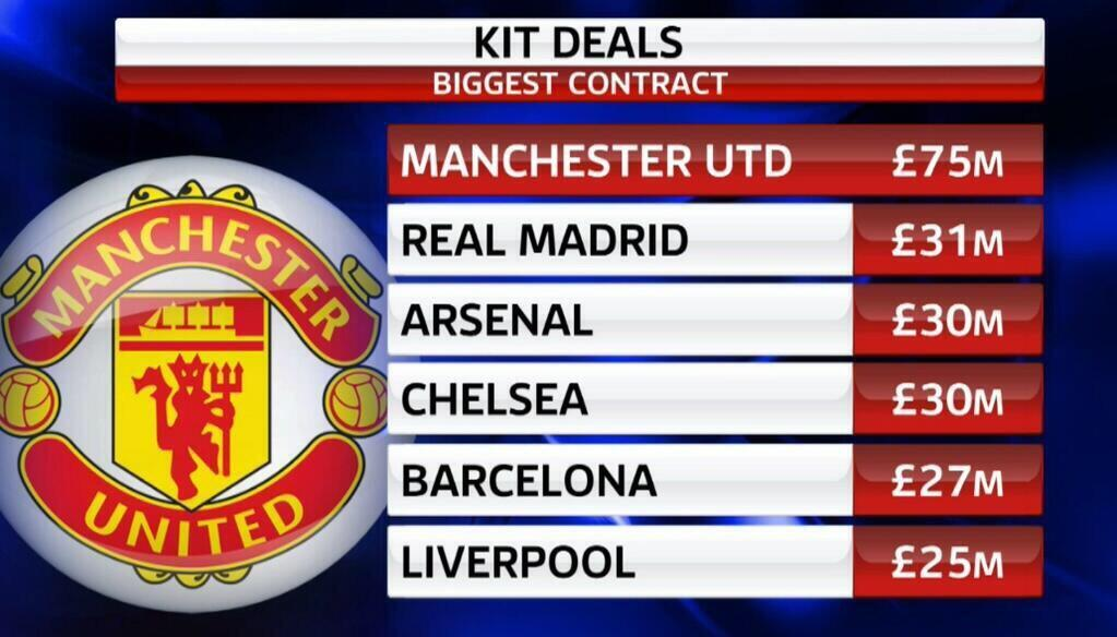 Twitter / ManUtdStuff: United's new kit deal with ...