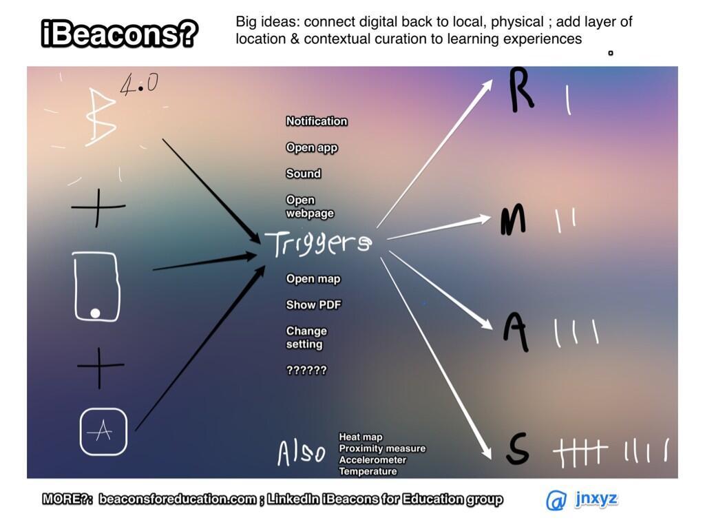 Twitter / jnxyz: A meta overview of #iBeacons ...