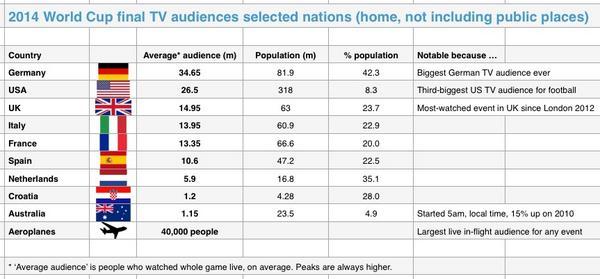 Audiencias televisivas de la final del Mundial por paises