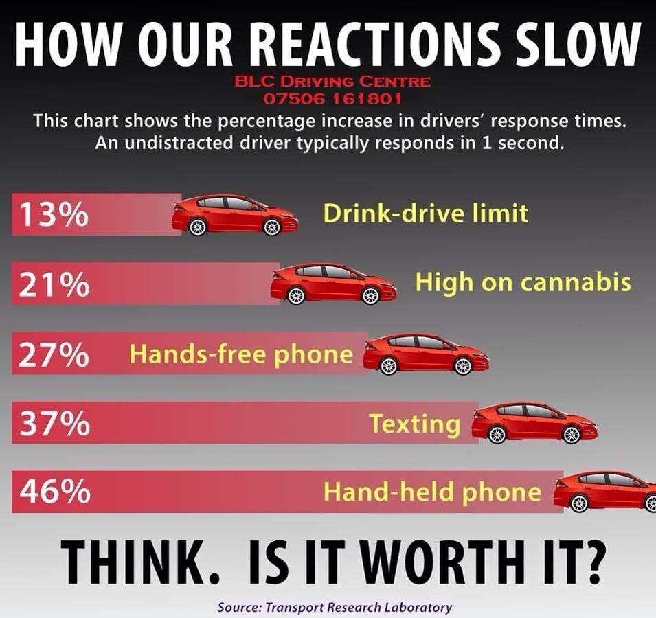 Data Doesn't Lie – Distracted Driving Statistics