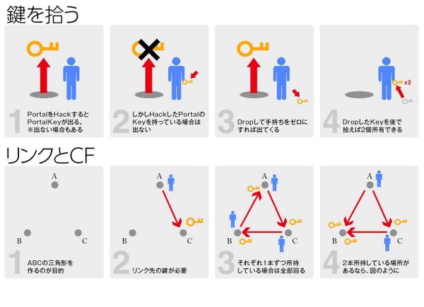 ngressでやることは究極的には「CF(コントロールフィールド)を作る」ことです。簡単な図説を作りましたので、新人さんたちはお役立てください。 #ingress http://t.co/8oZfumTpoV