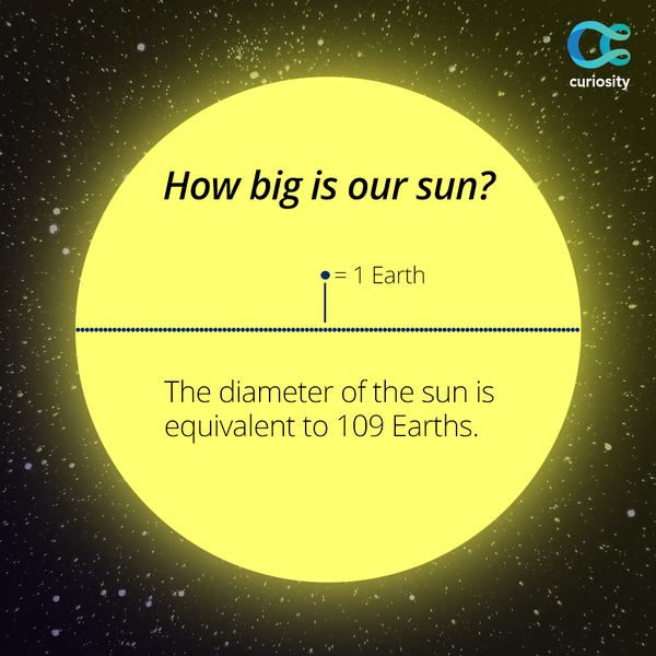 More than one million Earths could fit inside of the sun: https://t.co/R4eKZDDjVI http://t.co/PcAsShPo31