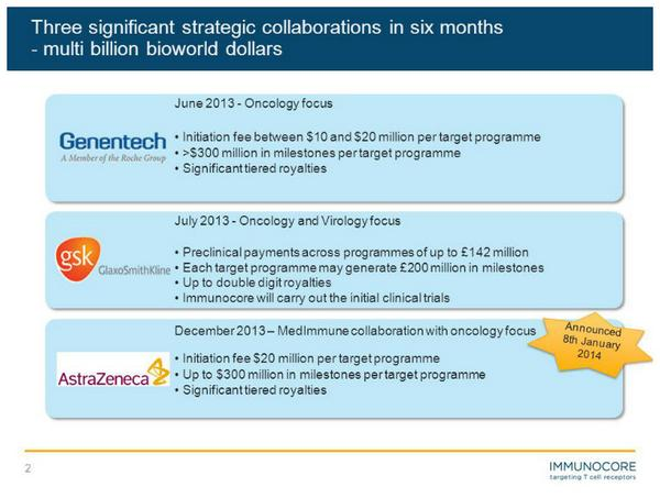 pharma collaboration deals