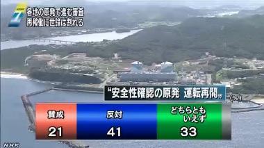 原発運転再開の賛否 NHKが今月行った世論調査ではダブルスコアで反対が多い、NHKでは、このことを「賛否が分かれる」と言っている。「反対が賛成を大きく上回る」が適切だろう。  http://t.co/1SOqmvjjQX http://t.co/afblVOl4m0