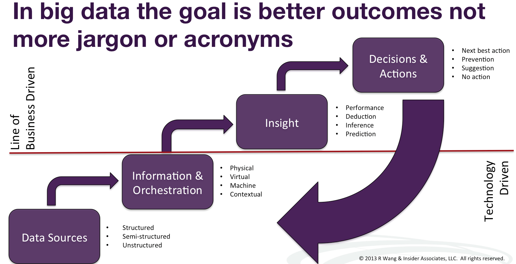 Twitter / rwang0: MyPOV: the goal in #bigdata ...
