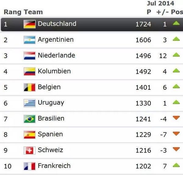FIFAランキングが発表されました(^.^)  ドイツ悲願のNo1♪  スペインは陥落....... http://t.co/V6sLUGvrNq