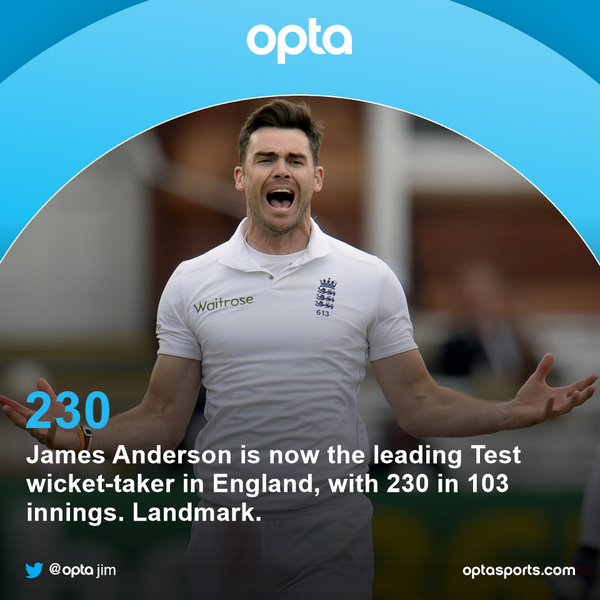 230 - James Anderson is now the leading Test wicket-taker in England, with 230 in 103 innings. Landmark. @ECB_cricket http://t.co/DmUeNgSJKu