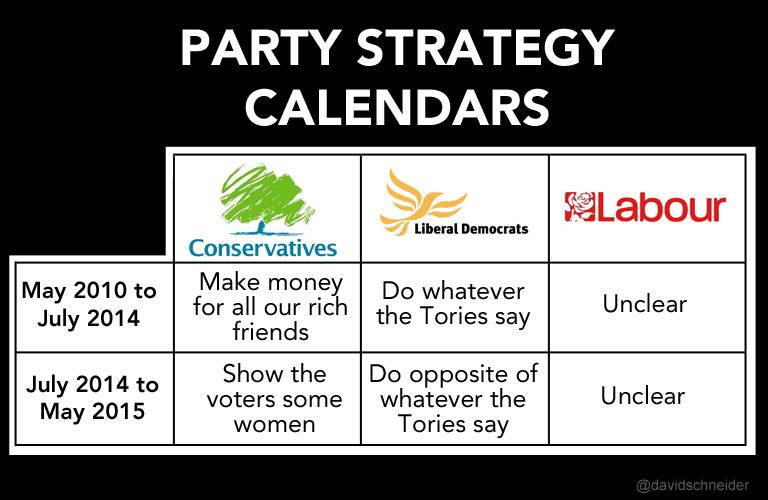 A handy guide to the 3 main parties' strategy for this parliament http://t.co/kddtyHXLTm
