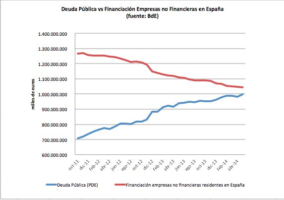 Deuda pública vs financiación empresas http://t.co/CZZp67Fhby