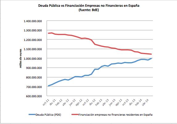 Ya se ve quien se ha ajustado y quien no RT @juanjguemes: Deuda pública vs financiación empresas http://t.co/YmBcM61yb6