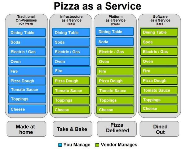 "Brilliant #Cloud Analogy: Pizza-as-a-Service http://t.co/jZI0dh4vGO @comparethecloud http://t.co/9DOWStggzJ"" (via @JochemKoole at Li)"