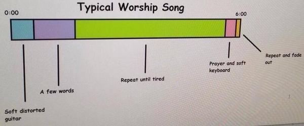 Worship Sound Guy On Twitter Anatomy Of A Worship Song Worship